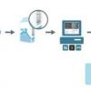 AFIP implementa el Código de Producto GS1 en la declaración aduanera
