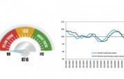 El Barómetro sobre el Comercio de Mercancías de la OMC pasa al rojo como consecuencia de la perturbación del comercio mundial