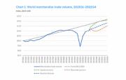 OMC – El comercio mundial listo para una recuperación sólida, aunque desigual